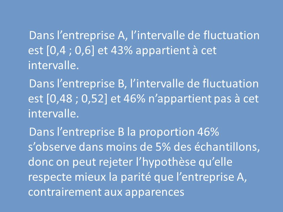 Dans l'entreprise A, l'intervalle de fluctuation est [0,4 ; 0,6] et 43% appartient à cet intervalle.